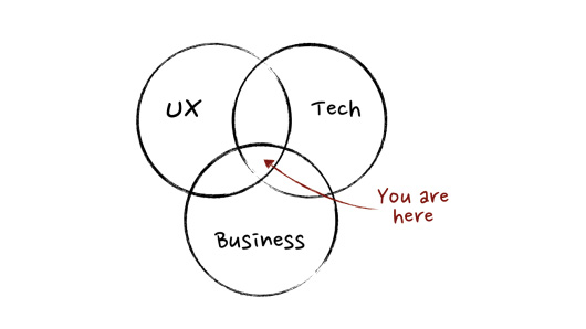 What makes a Product Manager?